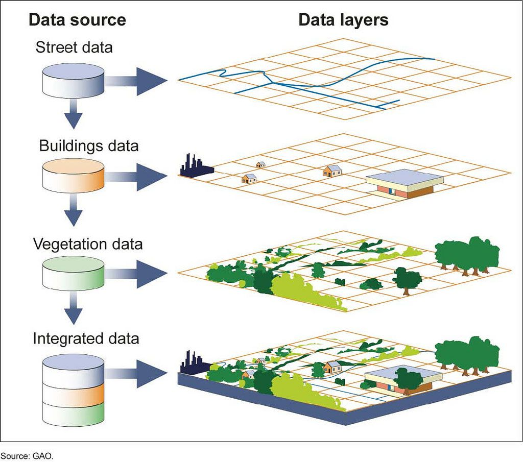 Components of a GIS map
